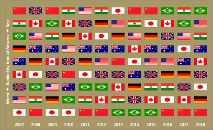 Global Diversification - Flag Graphic